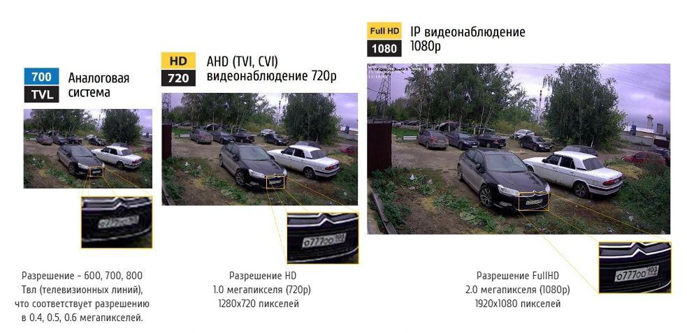 IP-камеры видеонаблюдения: особенности и отличия от других типов камер